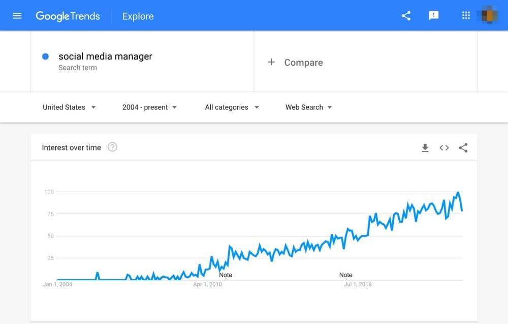 گوگل ترندز در سئو و بهینه سازی سایت | وب جوان
